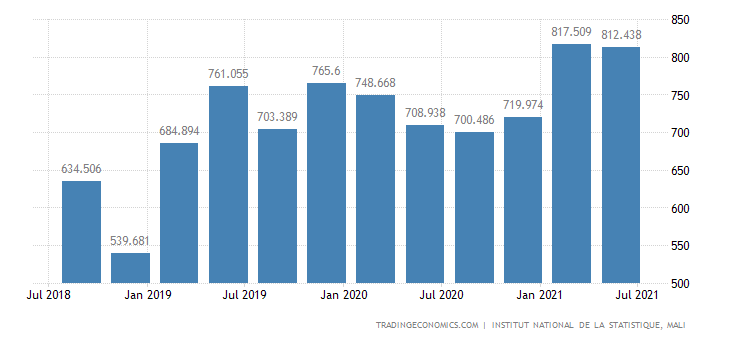 Mali Imports
