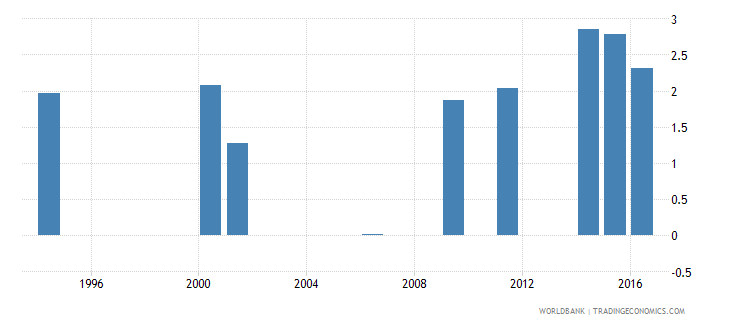 mali increase in poverty gap at $1 90 $ 2011 ppp poverty line due to out of pocket health care expenditure usd wb data