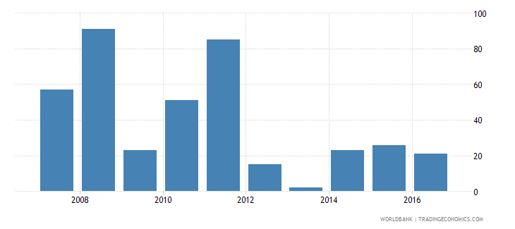 mali industrial design applications nonresident by count wb data
