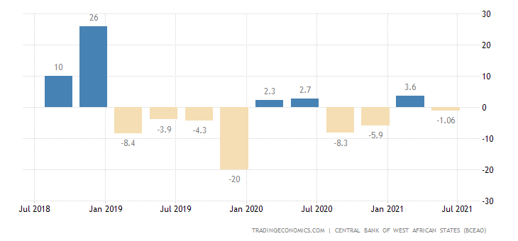 Mali Industrial Production