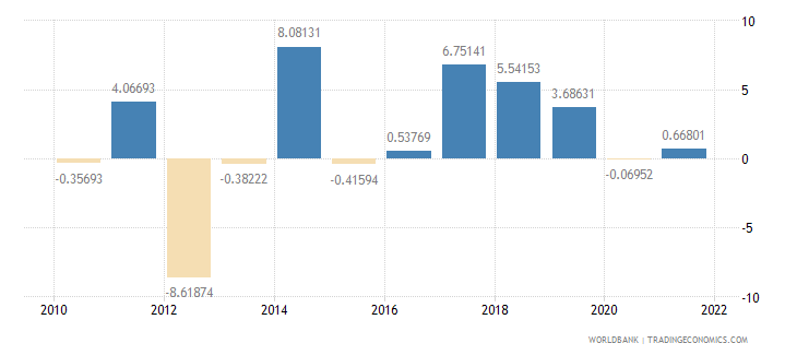 mali industry value added annual percent growth wb data