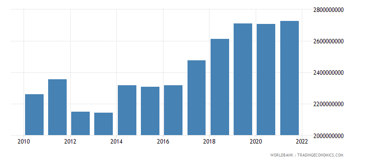 mali industry value added constant 2000 us dollar wb data