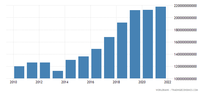 mali industry value added current lcu wb data