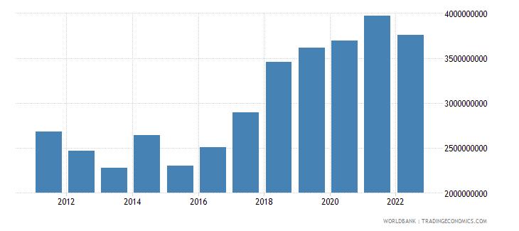 mali industry value added us dollar wb data