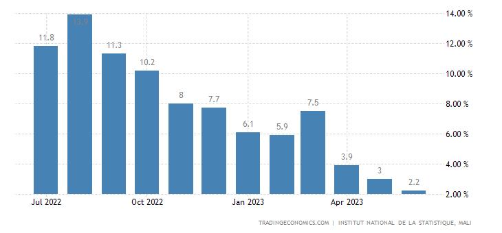 Mali Inflation Rate