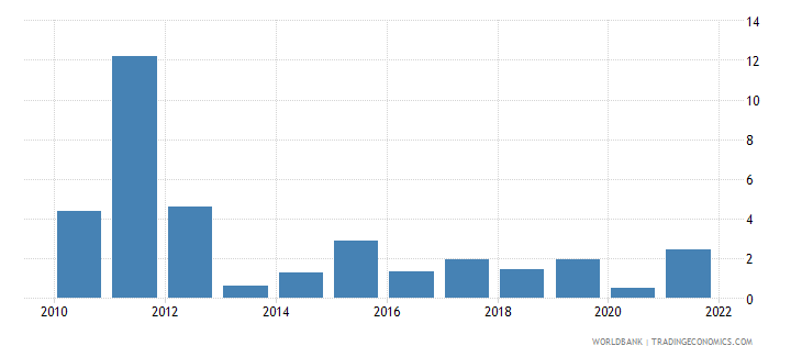 mali inflation gdp deflator linked series annual percent wb data