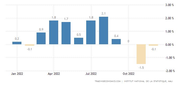 Mali Inflation Rate MoM