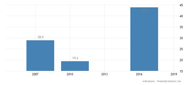 mali informal payments to public officials percent of firms wb data