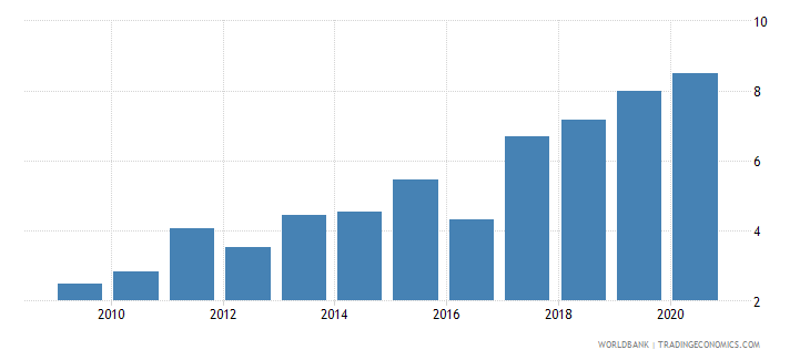 mali interest payments percent of expense wb data