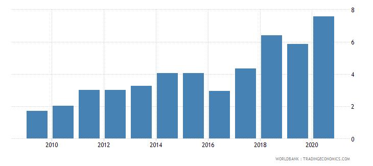 mali interest payments percent of revenue wb data