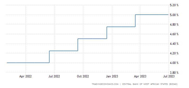 Mali Interest Rate