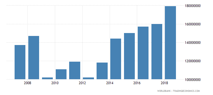 mali international tourism expenditures for travel items us dollar wb data