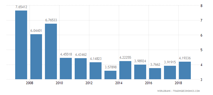 mali international tourism expenditures percent of total imports wb data