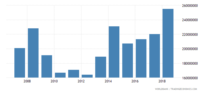 mali international tourism expenditures us dollar wb data