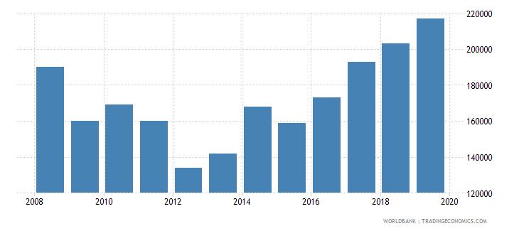 mali international tourism number of arrivals wb data