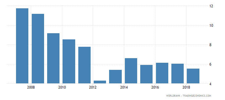 mali international tourism receipts percent of total exports wb data
