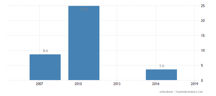 mali iso certification ownership percent of firms wb data