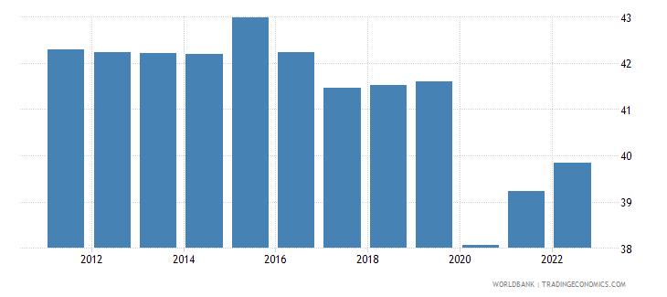 mali labor force female percent of total labor force wb data