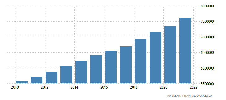 mali labor force total wb data