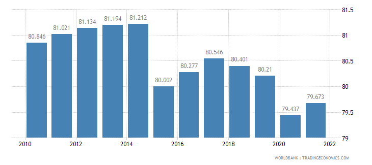 mali labor participation rate male percent of male population ages 15 plus  wb data