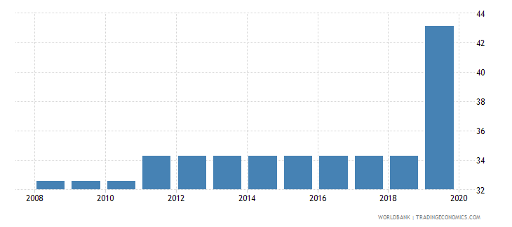 mali labor tax and contributions percent of commercial profits wb data