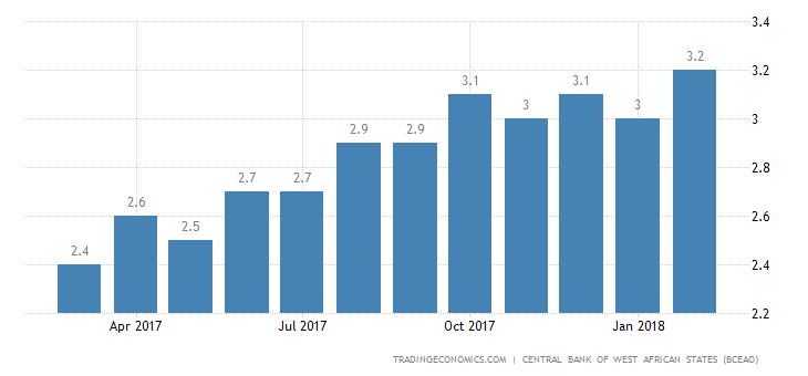 Mali Business Survey Indicator