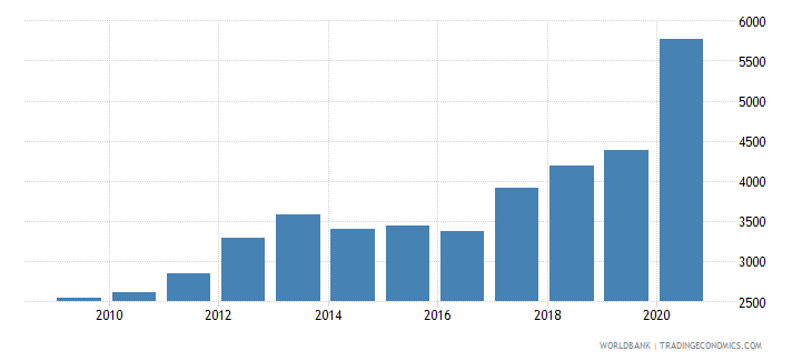 mali liquid liabilities in millions usd 2000 constant wb data