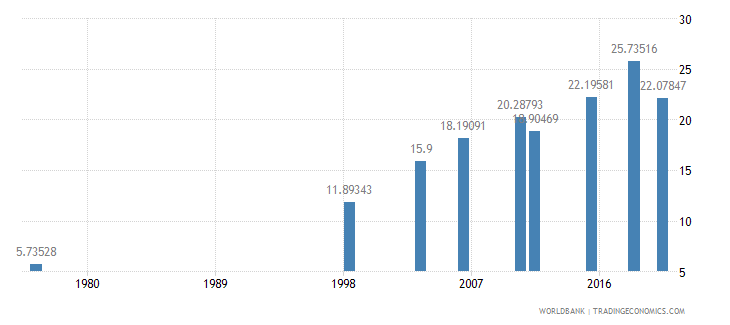 mali literacy rate adult female percent of females ages 15 and above wb data