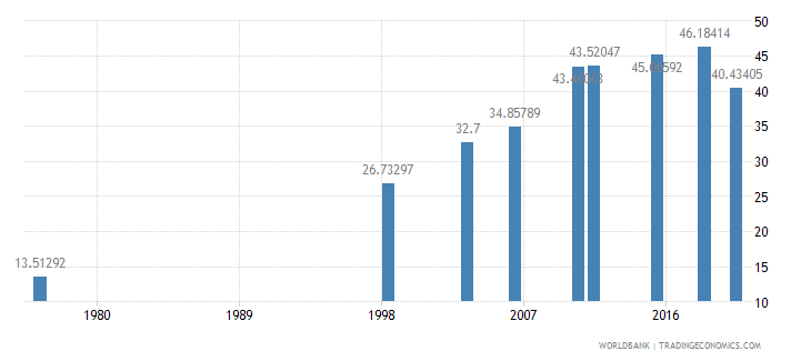 mali literacy rate adult male percent of males ages 15 and above wb data