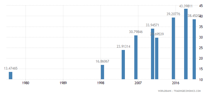 mali literacy rate youth female percent of females ages 15 24 wb data