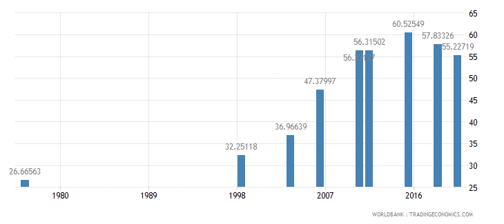 mali literacy rate youth male percent of males ages 15 24 wb data