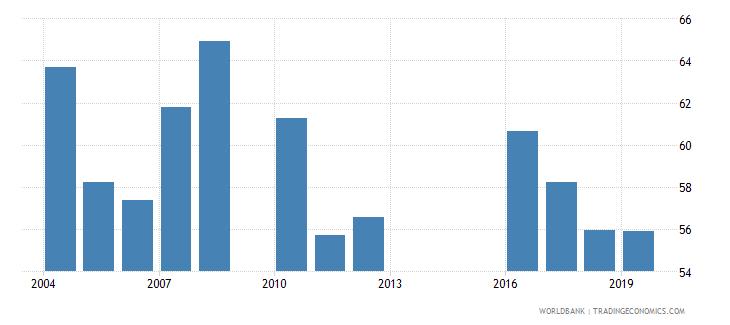mali manufactures imports percent of merchandise imports wb data