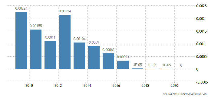 mali merchandise exports by the reporting economy residual percent of total merchandise exports wb data