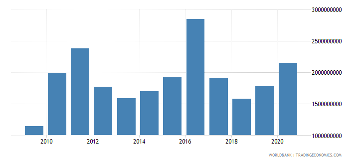 mali merchandise exports by the reporting economy us dollar wb data