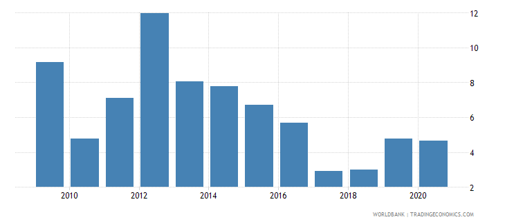 mali merchandise exports to developing economies in east asia  pacific percent of total merchandise exports wb data