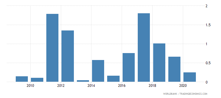 mali merchandise exports to developing economies in europe  central asia percent of total merchandise exports wb data