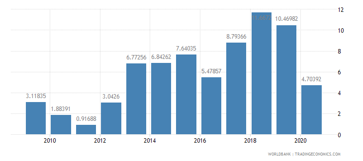 mali merchandise exports to developing economies in south asia percent of total merchandise exports wb data