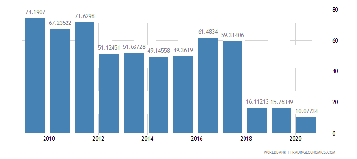mali merchandise exports to developing economies within region percent of total merchandise exports wb data