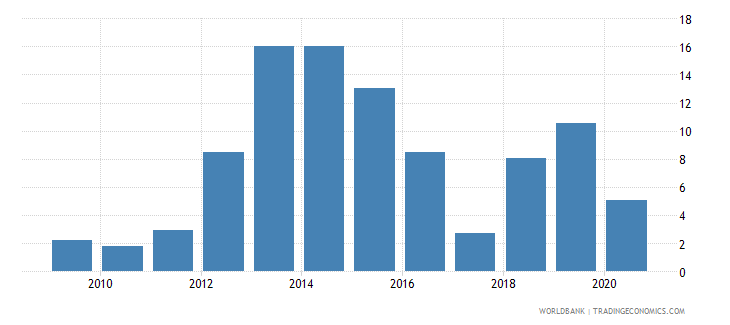 mali merchandise exports to economies in the arab world percent of total merchandise exports wb data