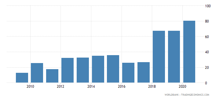 mali merchandise exports to high income economies percent of total merchandise exports wb data