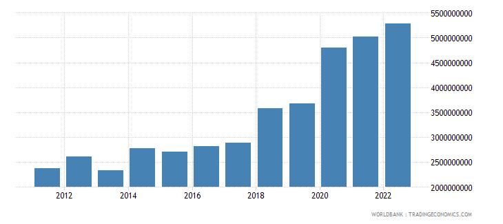 mali merchandise exports us dollar wb data