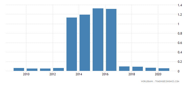 mali merchandise imports by the reporting economy residual percent of total merchandise imports wb data