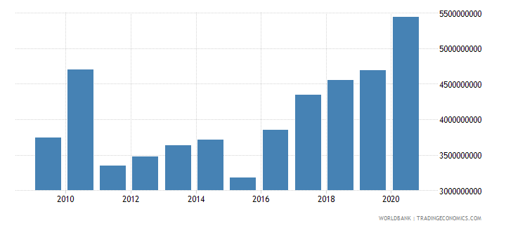 mali merchandise imports by the reporting economy us dollar wb data