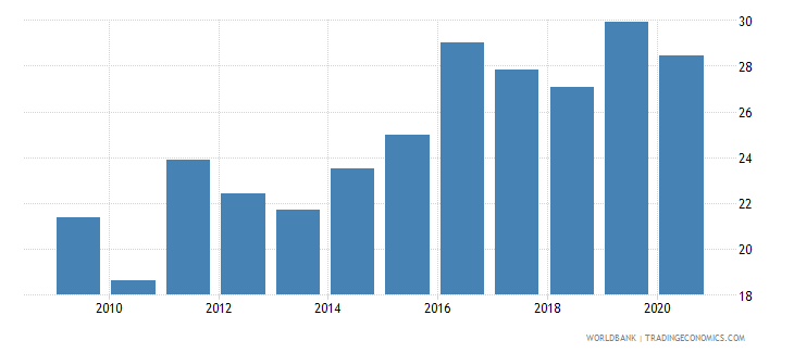 mali merchandise imports from developing economies outside region percent of total merchandise imports wb data