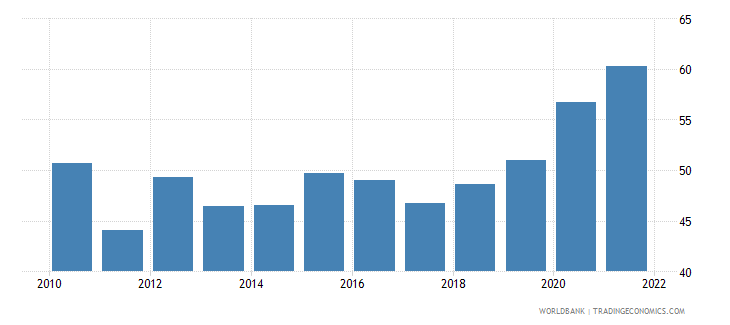 mali merchandise trade percent of gdp wb data