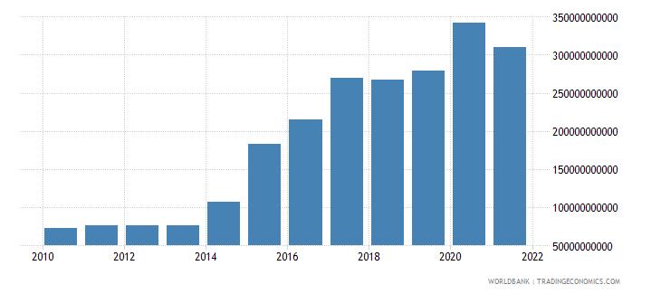 mali military expenditure current lcu wb data
