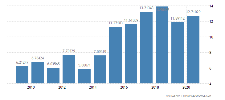 mali military expenditure percent of central government expenditure wb data