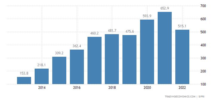 Mali Military Expenditure