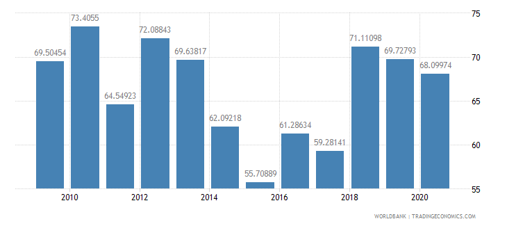 mali multilateral debt service percent of public and publicly guaranteed debt service wb data