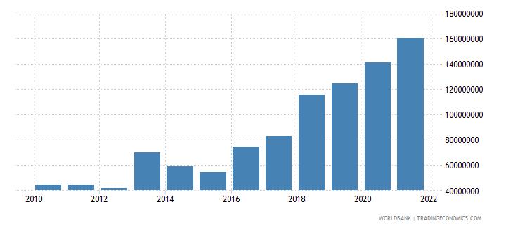 mali multilateral debt service tds us dollar wb data